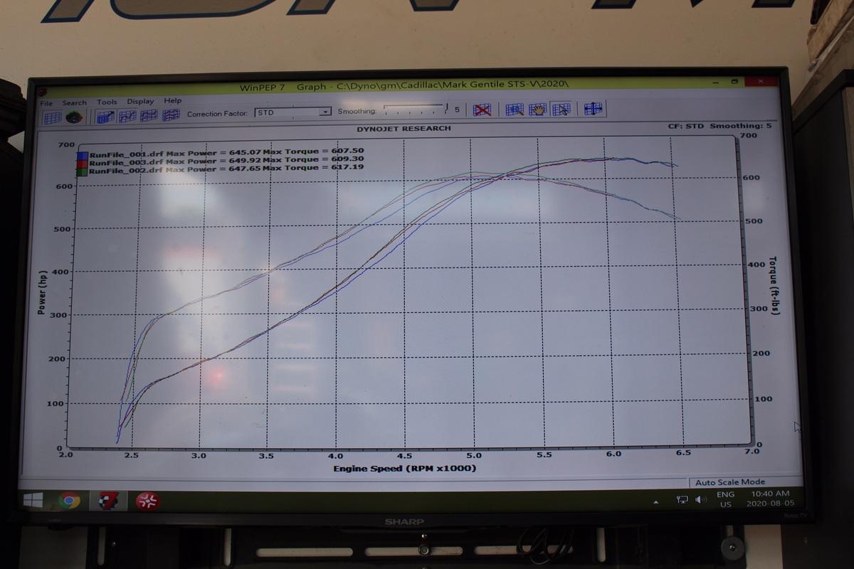 Cadillac STS-V Dyno Graph Results
