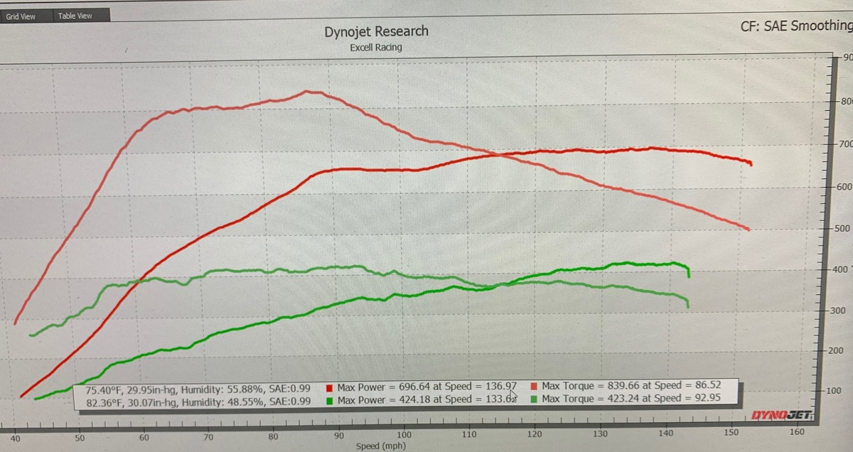 Audi RSQ8 Dyno Graph Results