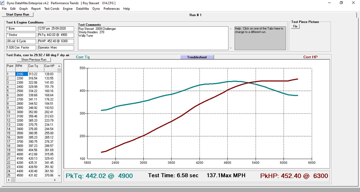 Dodge Challenger Dyno Graph Results