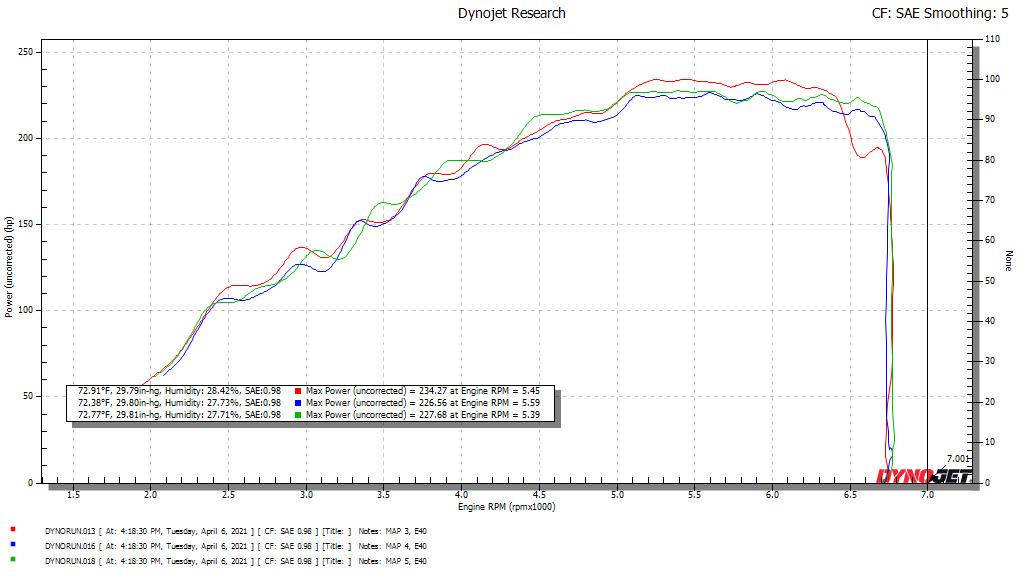 Kia Forte Dyno Graph Results