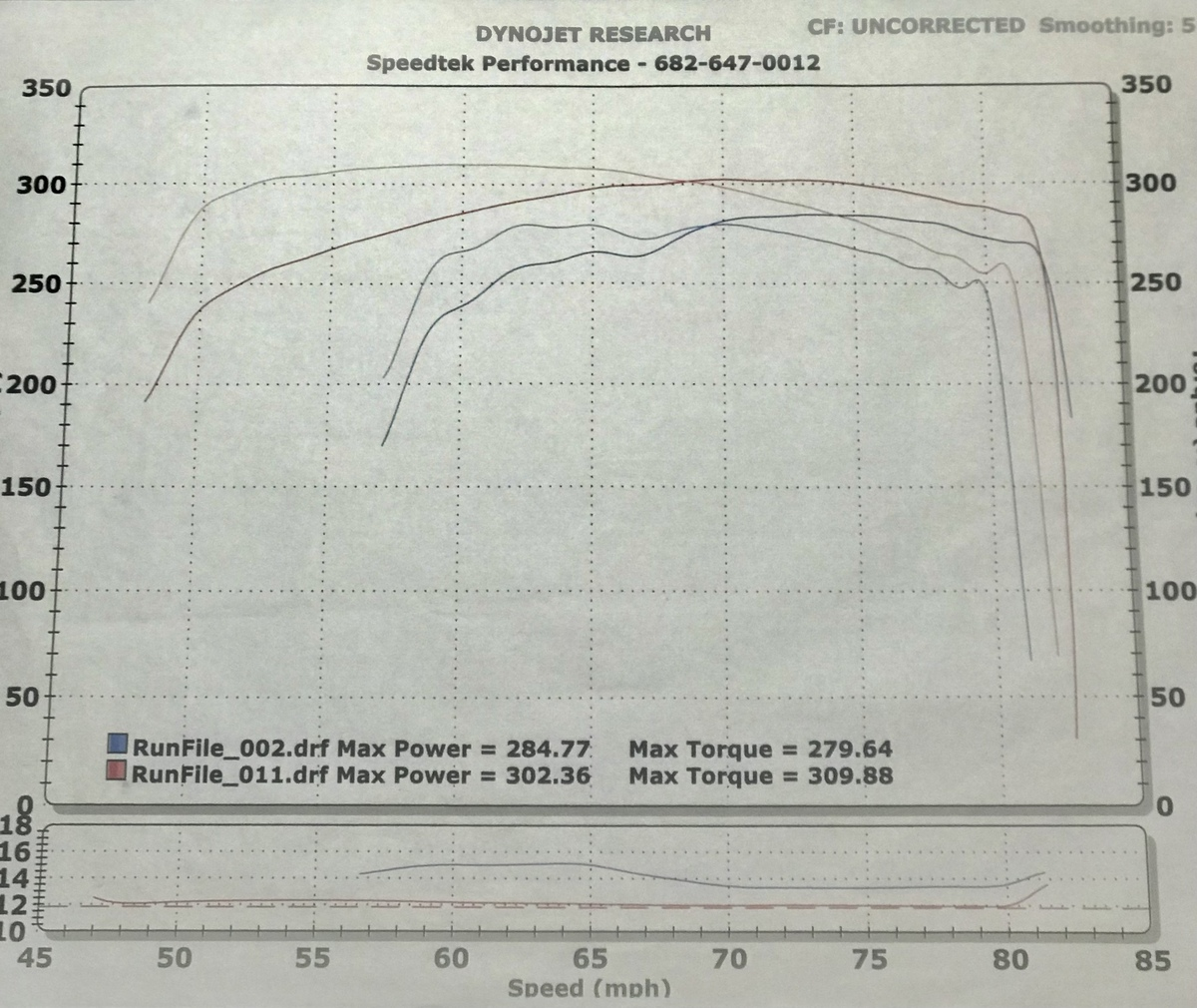 Dodge Ram 1500 Dyno Graph Results