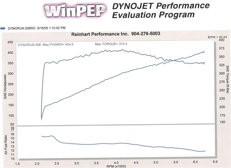 Mercury Marauder Dyno Graph Results