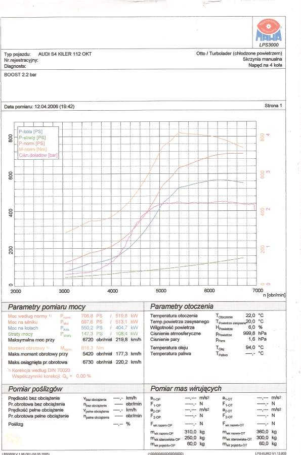 1998 Audi S4 Killer Dyno Results Graph