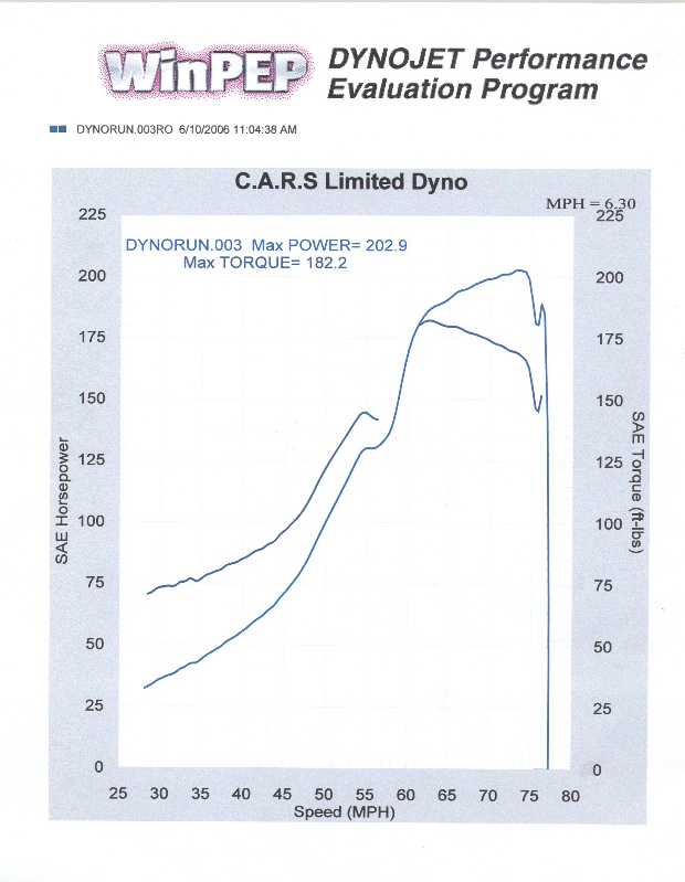 Suzuki Swift Dyno Graph Results
