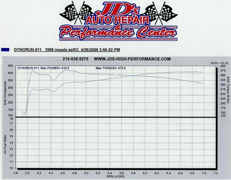 Chevrolet Impala Dyno Graph Results