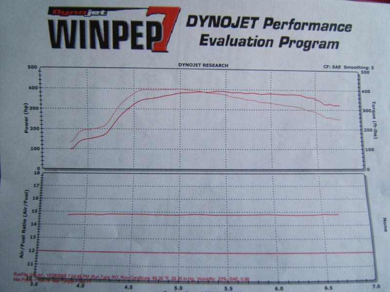 Toyota Supra Dyno Graph Results