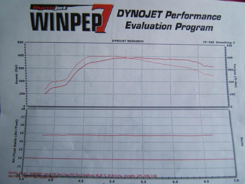Toyota Supra Dyno Graph Results