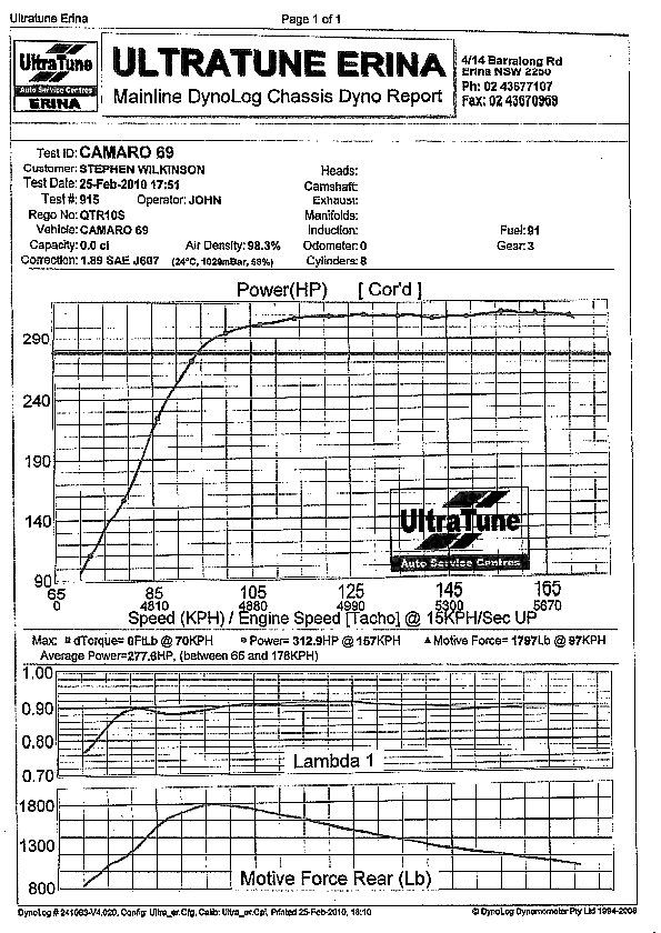 1969 Chevrolet Camaro COUPE V8 Dyno Results Graph