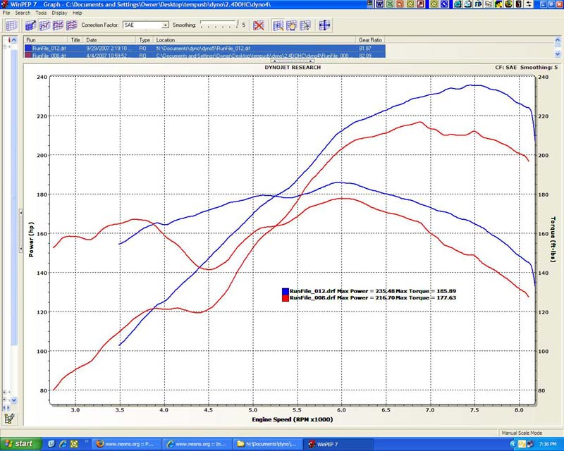 1995  Dodge Neon ACR Dyno Graph