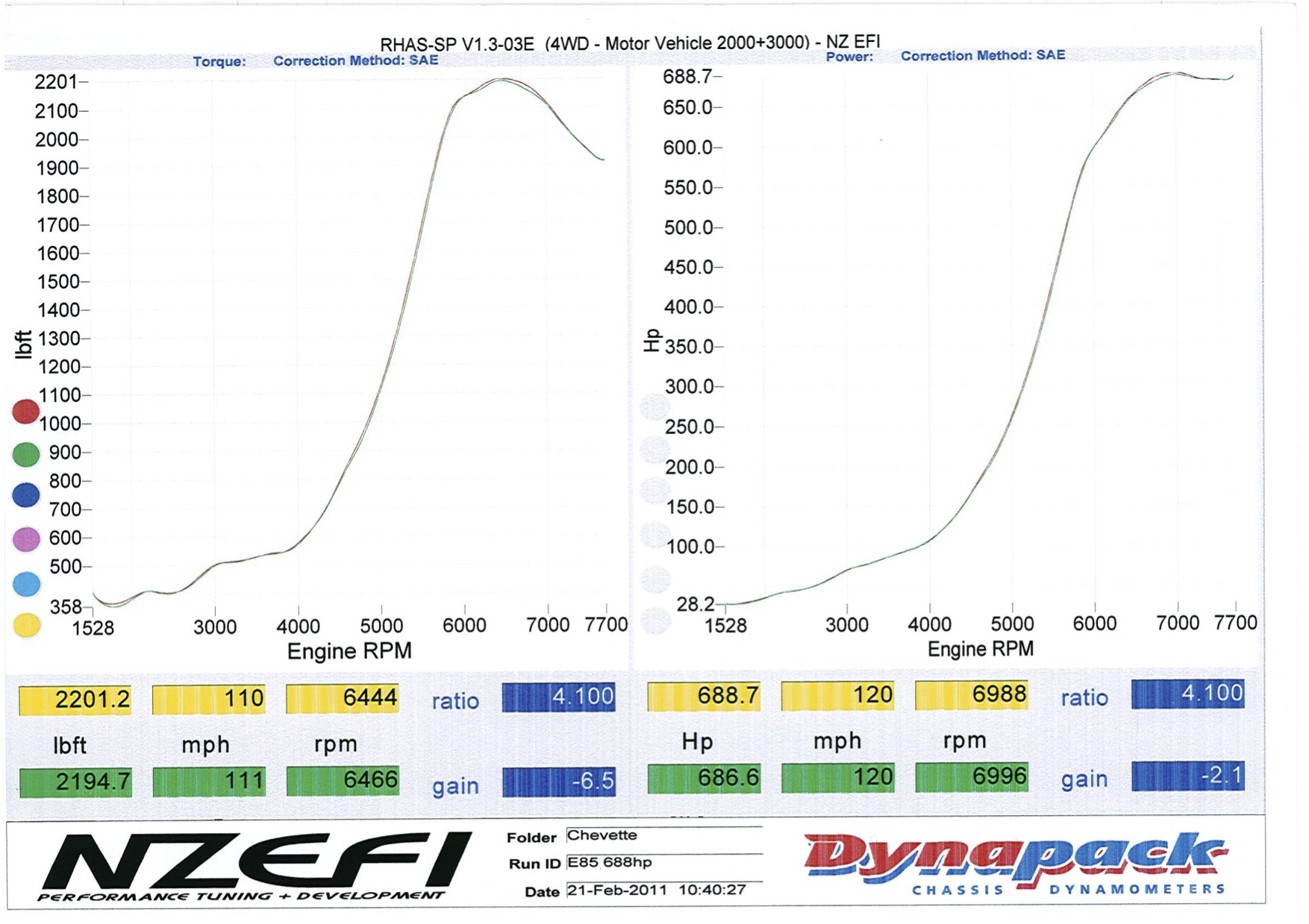 Vauxhall Chevette Dyno Graph Results