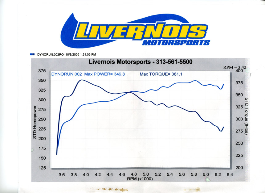 Chevrolet Malibu Dyno Graph Results