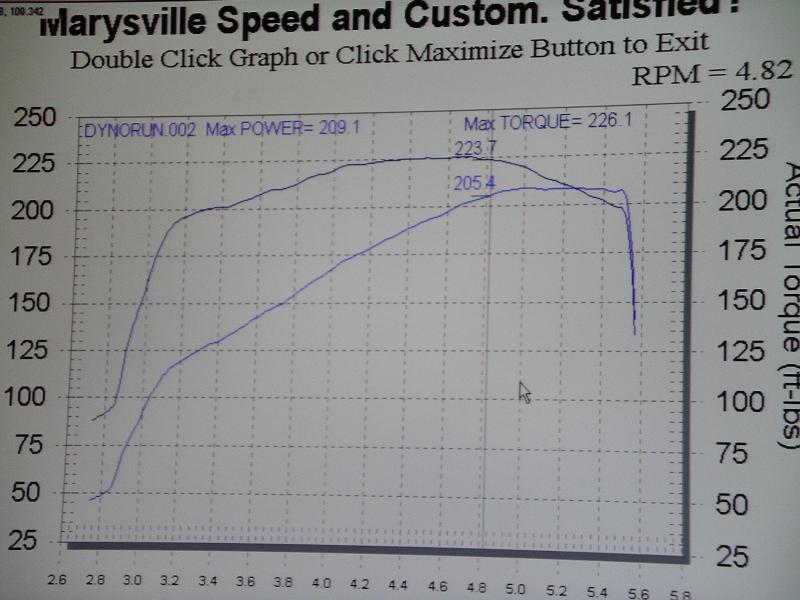 1991 Ford Escort gt Turbo Dyno Results Graph