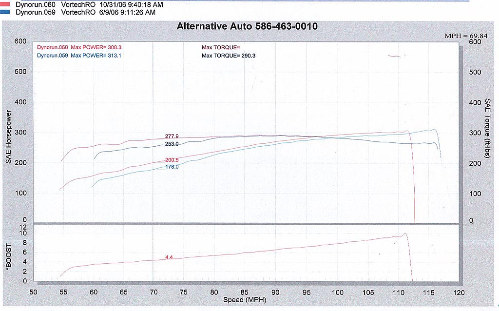 2005  Ford Mustang V6 Coupe Dyno Graph