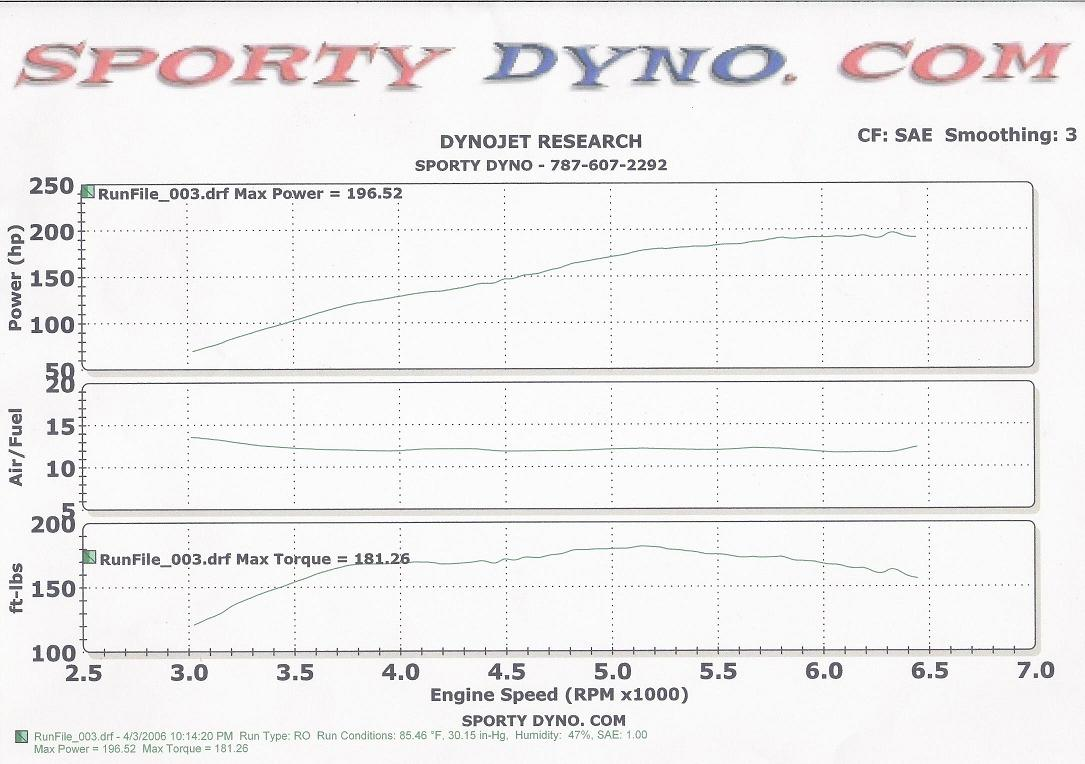 Ford Escape Dyno Graph Results