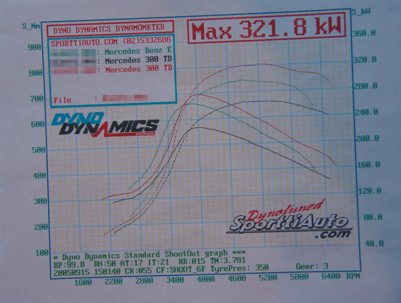 Mercedes-Benz E300 Dyno Graph Results