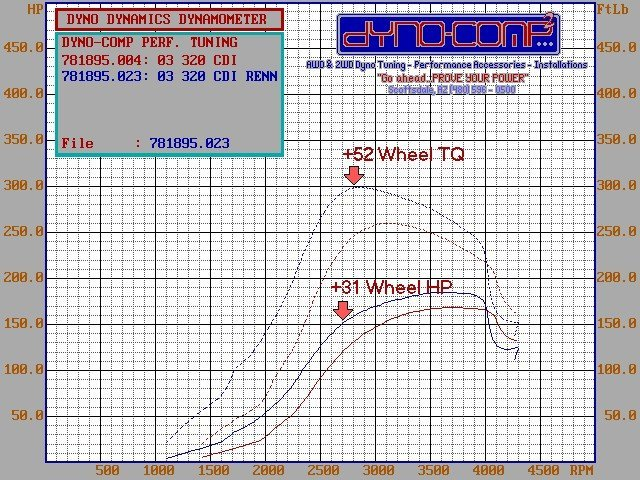 Mercedes-Benz E320 Dyno Graph Results