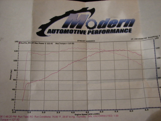 2004 Saturn ION Level 2 - Quad Coupe Dyno Results Graph
