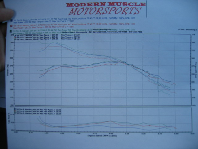 Nissan Titan Dyno Graph Results