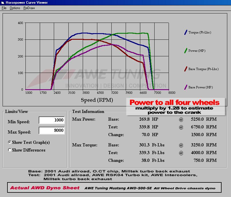 Audi Allroad Quattro Dyno Graph Results