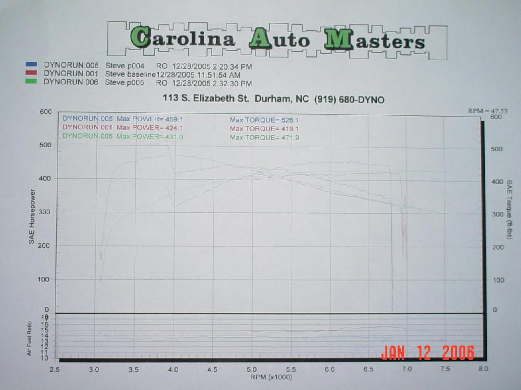 1997  Chevrolet Corvette Coupe Dyno Graph