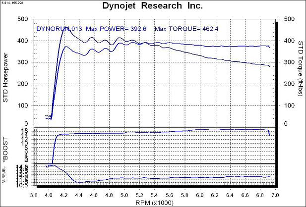1998 Pontiac Grand Prix GTP Dyno Results Graph