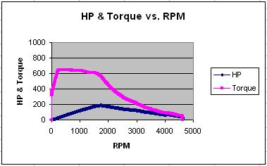 1990 Nissan 240SX Electric Dyno Results Graph