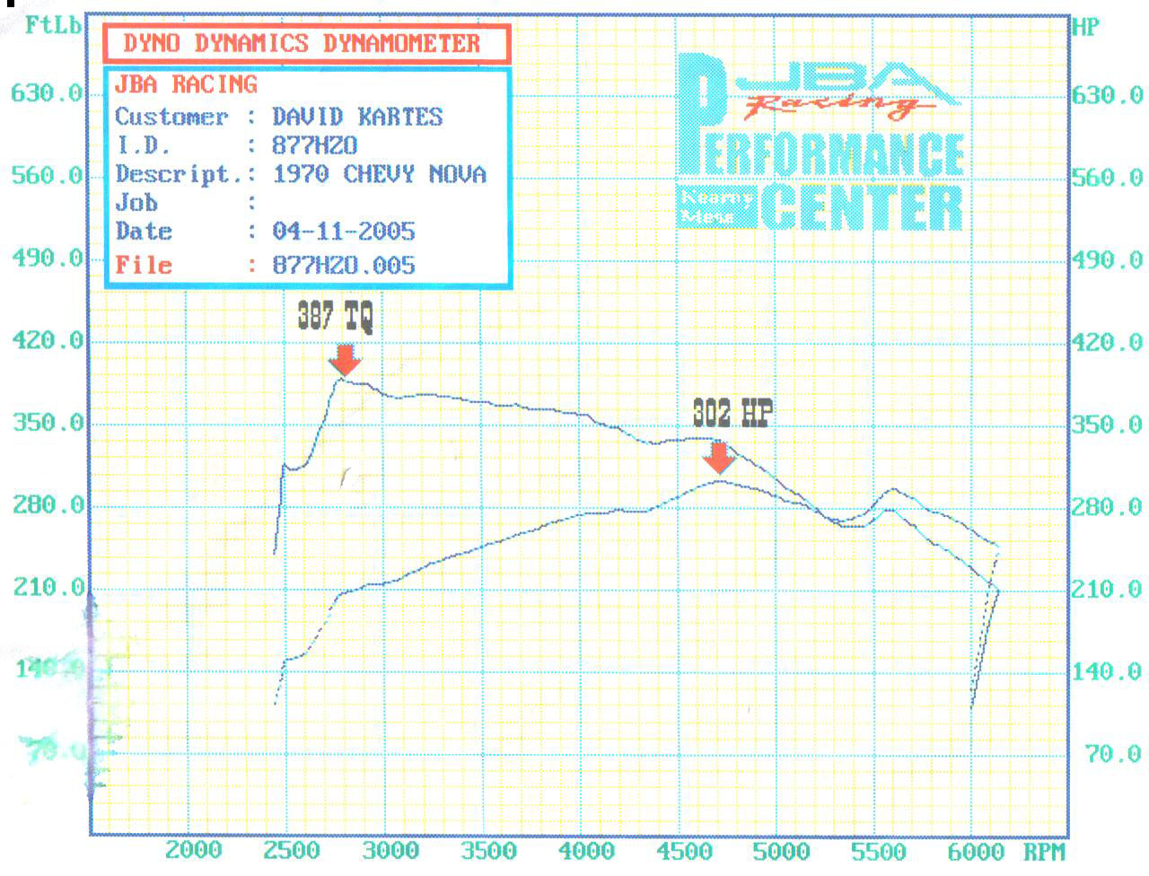 1970  Chevrolet Nova 2 Door Dyno Graph