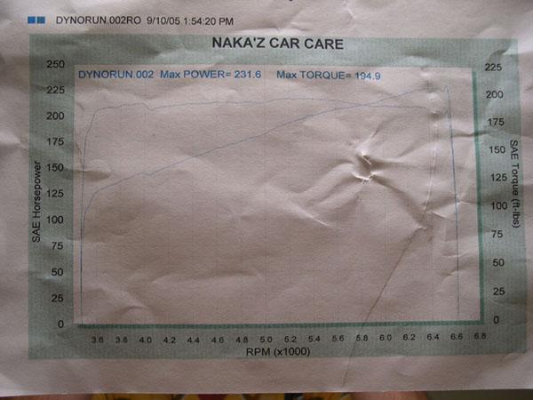 Honda Accord Dyno Graph Results