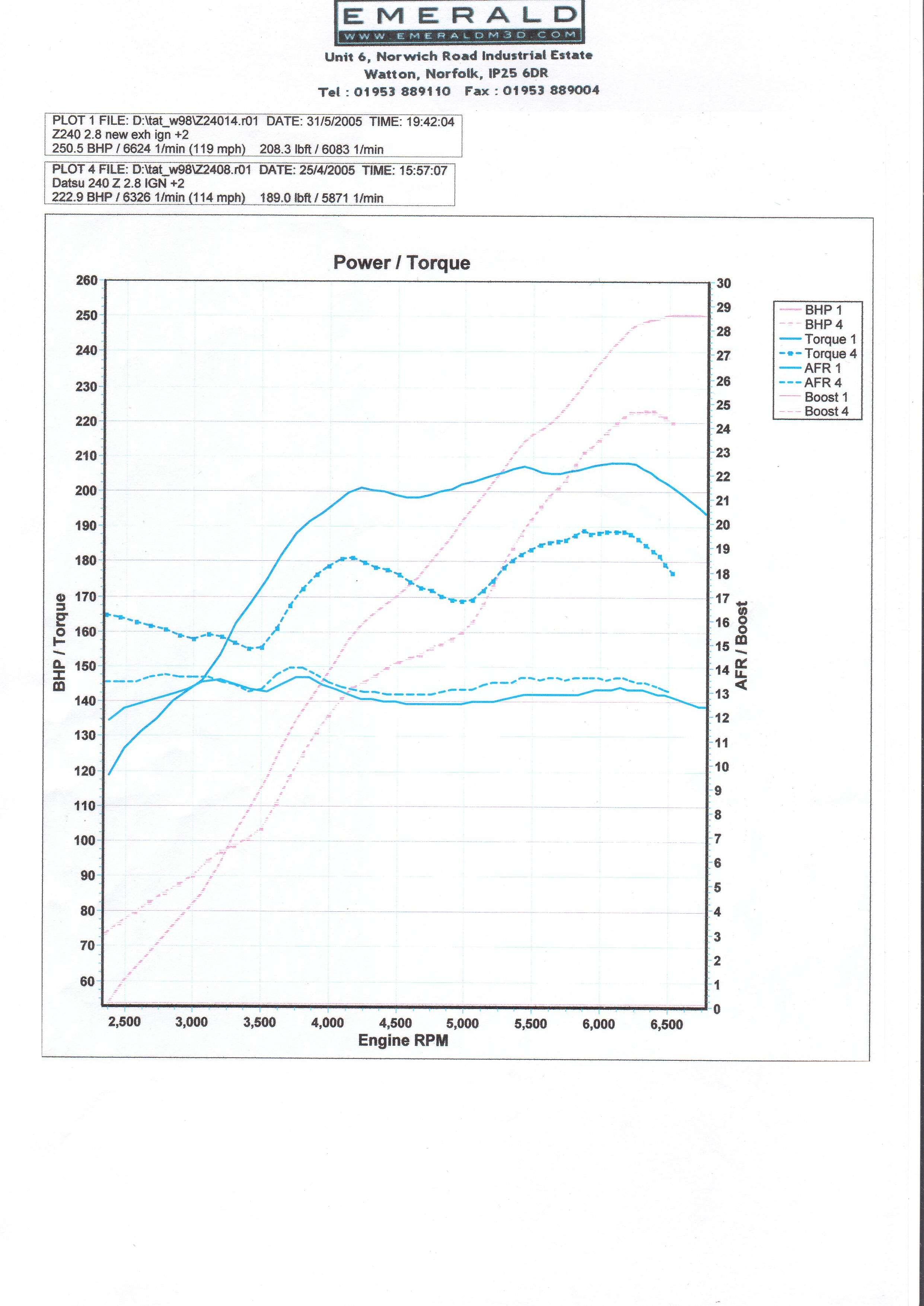 Datsun 240z Dyno Graph Results