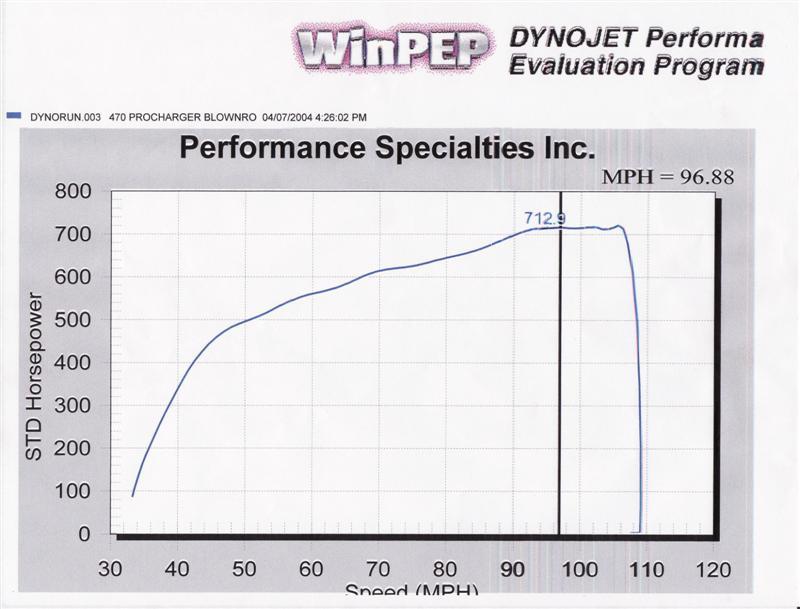 Pontiac Le Mans Dyno Graph Results