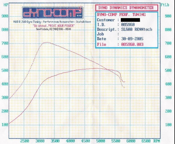 Mercedes-Benz SL600 Dyno Graph Results