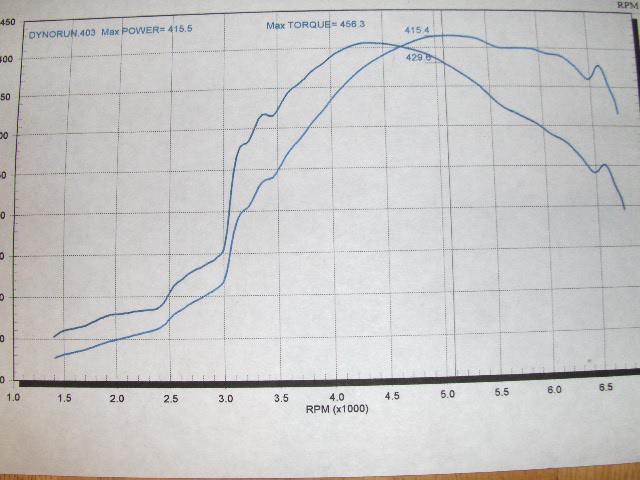 Nissan Sentra Dyno Graph Results