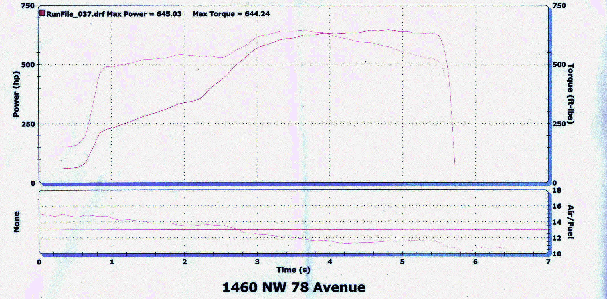 2005  Mercedes-Benz E55 AMG ECU Tune Pulley Nitrous VRUS Dyno Graph