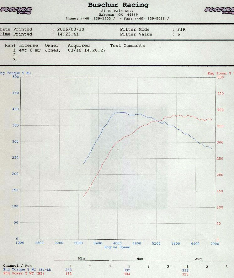 2005 Mitsubishi Lancer EVO MR Dyno Results Graph