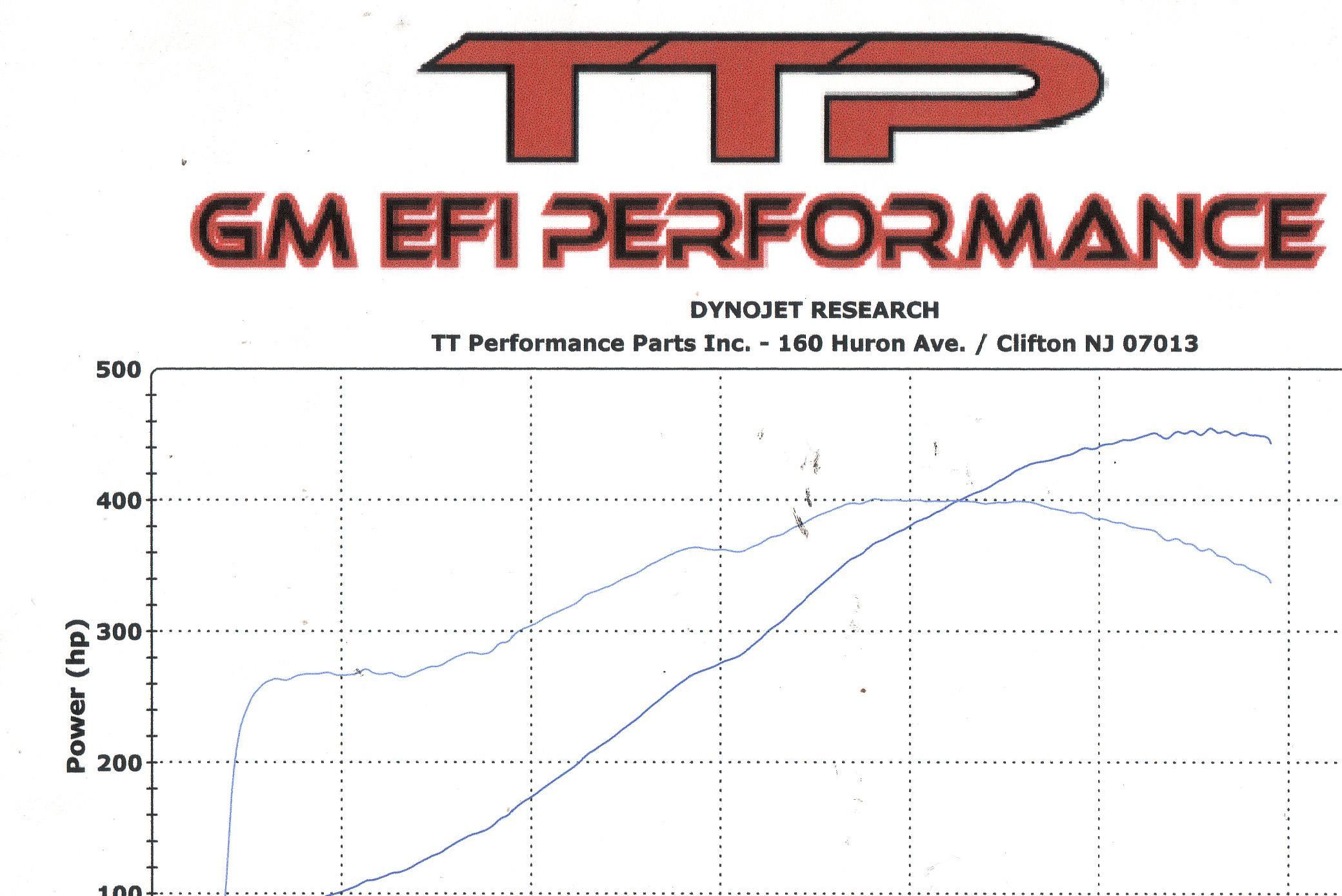 Cadillac CTS-V Dyno Graph Results