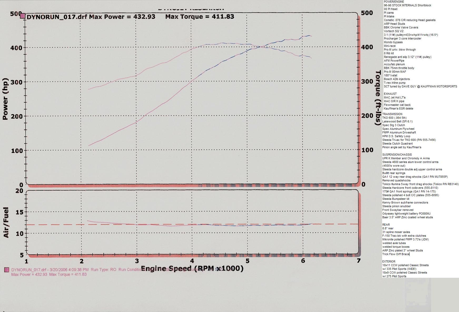 1998 Ford Mustang GT Dyno Results Graph