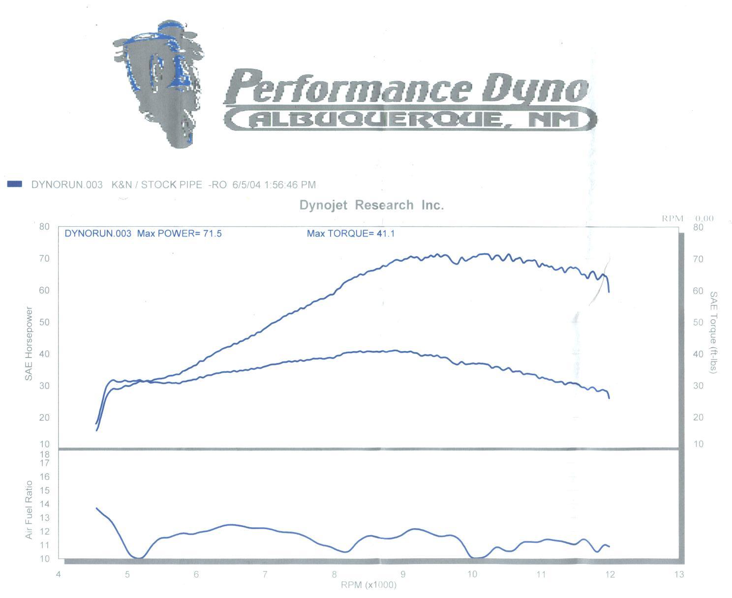 Yamaha FZ Dyno Graph Results