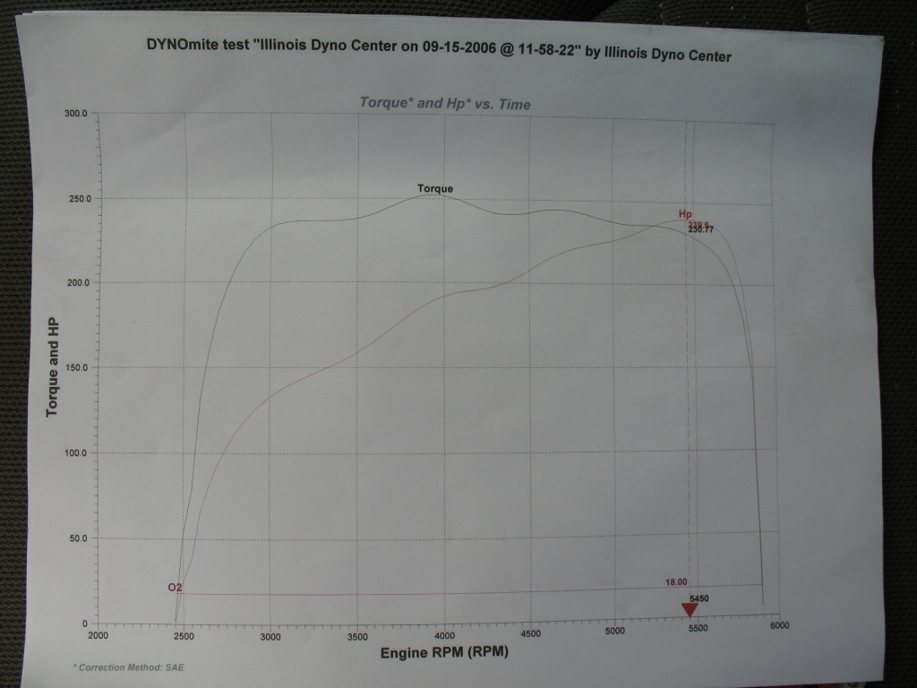 Nissan Xterra Dyno Graph Results