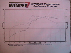 1989 Nissan 240SX Hatchback Dyno Results Graph