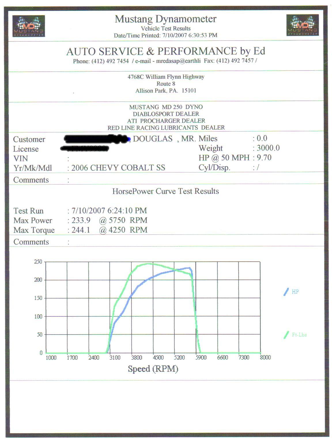 Chevrolet Cobalt Dyno Graph Results