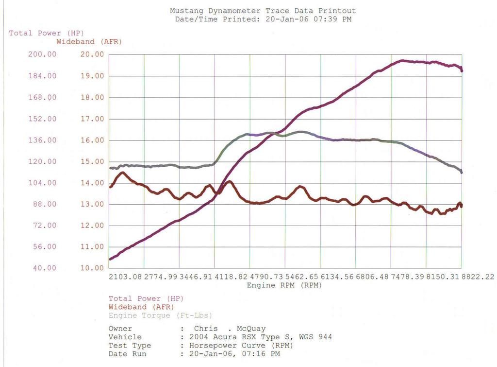 2004  Acura RSX Type-s Dyno Graph
