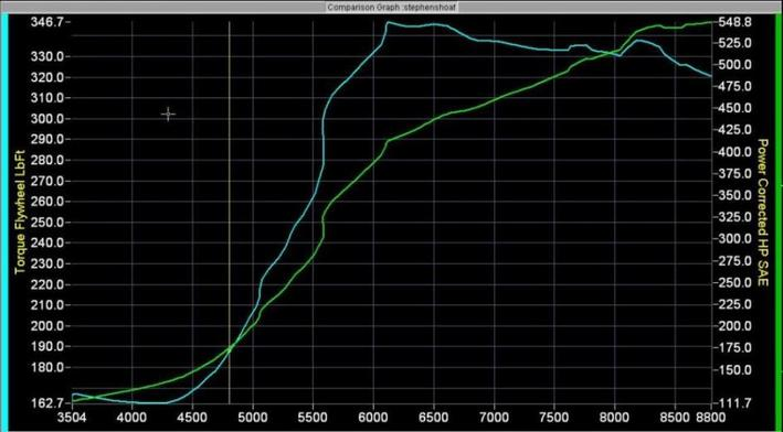 1995 Honda Civic EX Turbo Dyno Results Graph