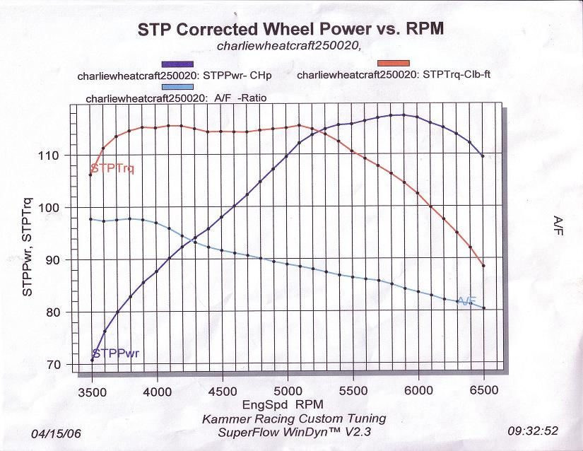 2002 hyundai accent l dyno results graphs hosepower