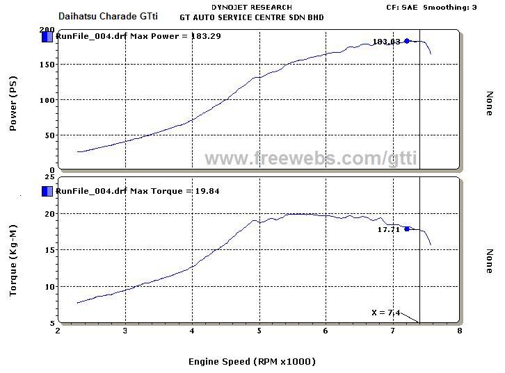 Daihatsu Charade Dyno Graph Results