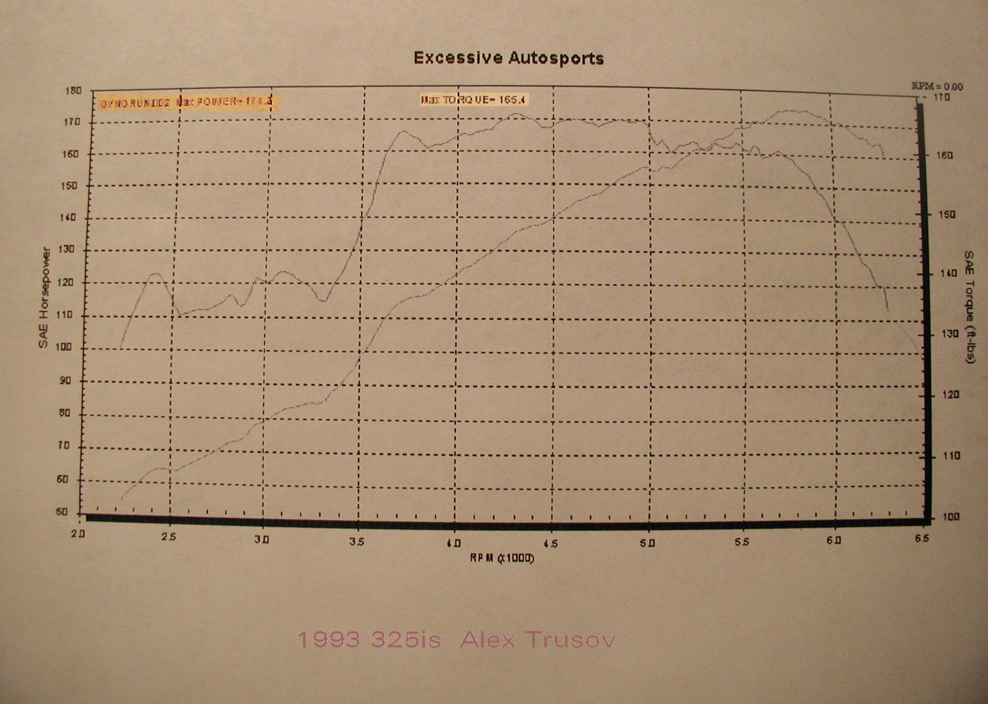 1993 BMW 325is  Dyno Results Graph