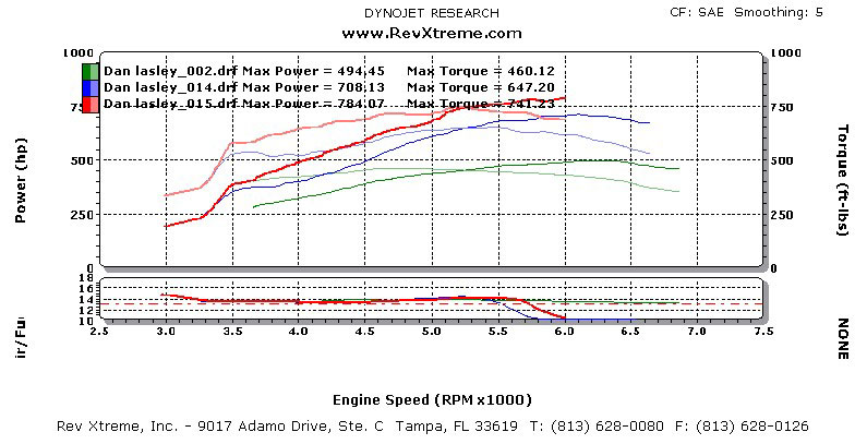 2000 Chevrolet Camaro Ss Dyno Results Graphs Hosepower