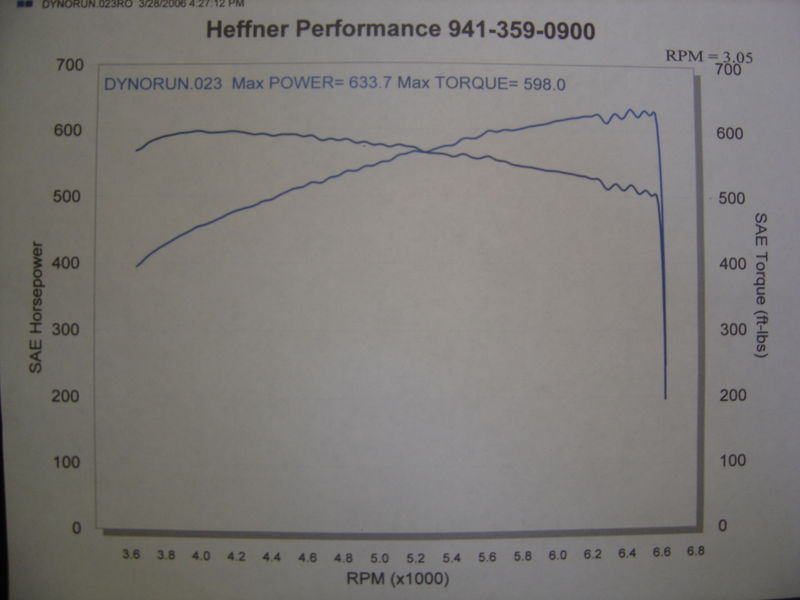 2005 Ford GT  Dyno Results Graph