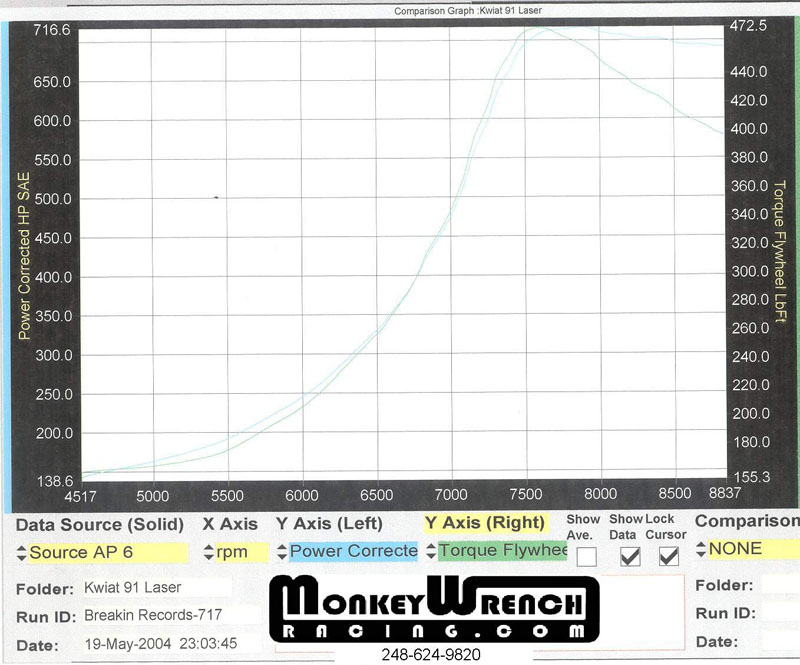 1991 Plymouth Laser RS Turbo Dyno Results Graph
