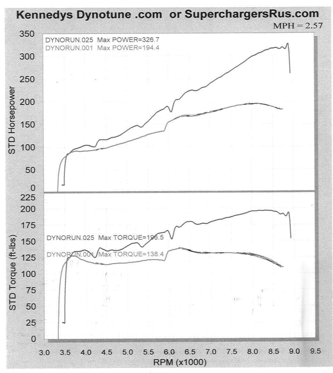 2004 Honda S2000 Supercharger Dyno Results Graph