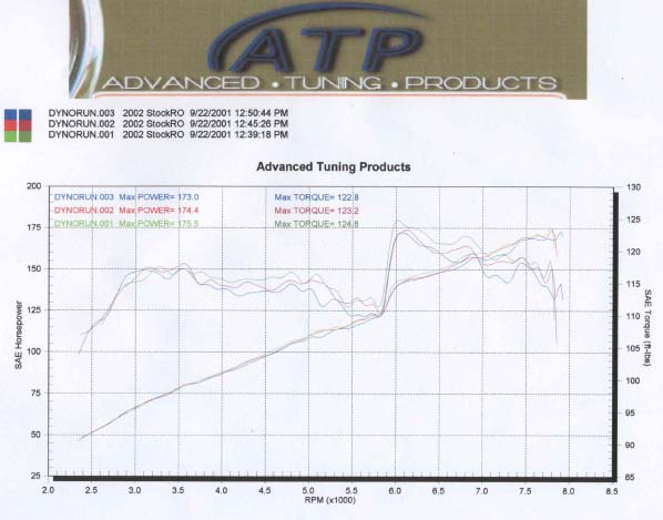 2005  Acura RSX Type S Dyno Graph